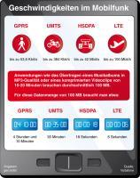 LTE-Geschwindigkeit Vodafone